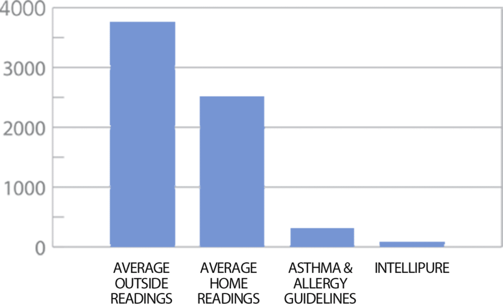 Bar graph showing reduction of airborne particles