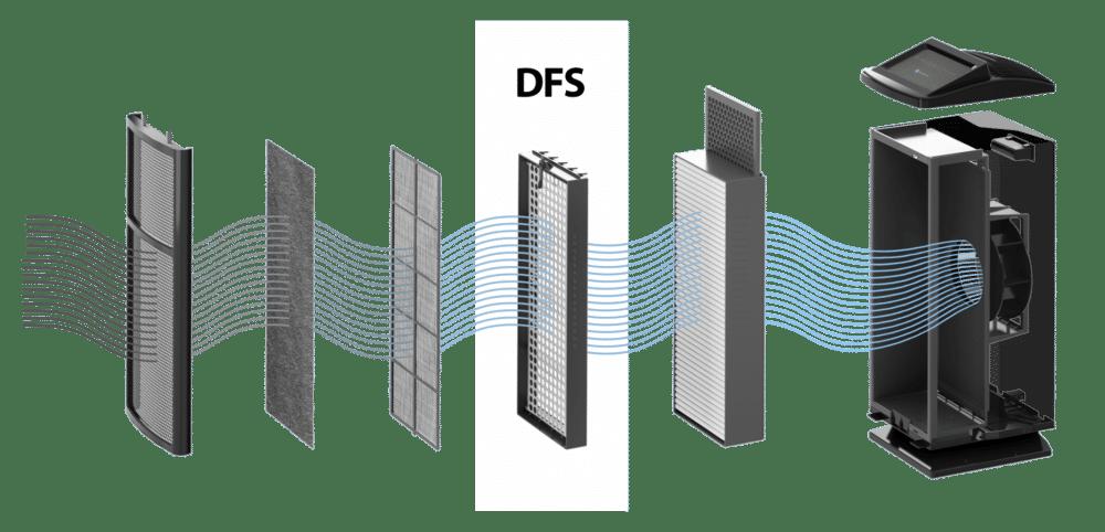 DFS Technology Diagram